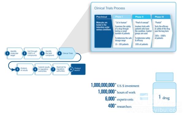 fda临床试验的一般流程是怎样的-职场攻略-这一步